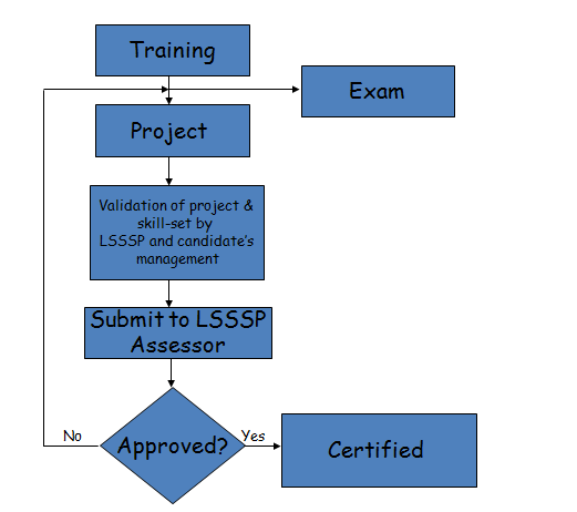 Six Sigma Green Belt Certification Process